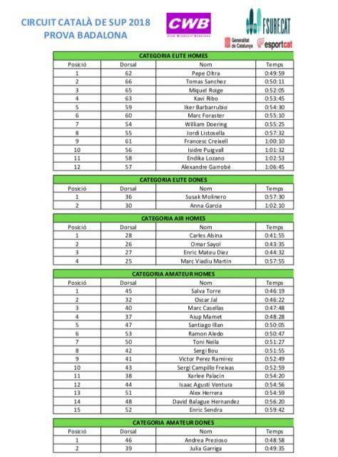 Resultados 1º I Sup Race Badalona