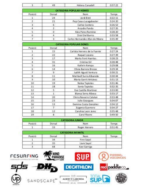 Resultados 2º I Sup Race Badalona