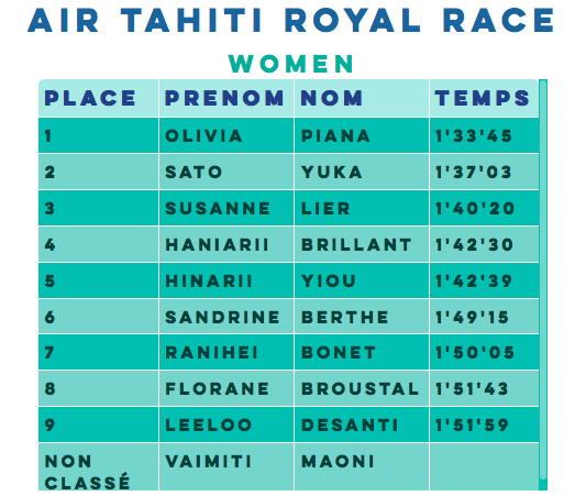 Resultados mujeres Air Tahiti Nui Royal Paddle.