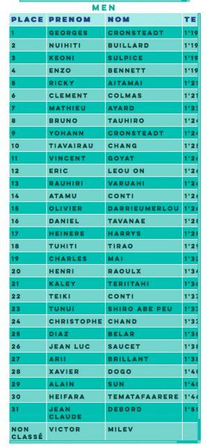 Resultados hombres Air Tahiti Nui Royal Paddle.