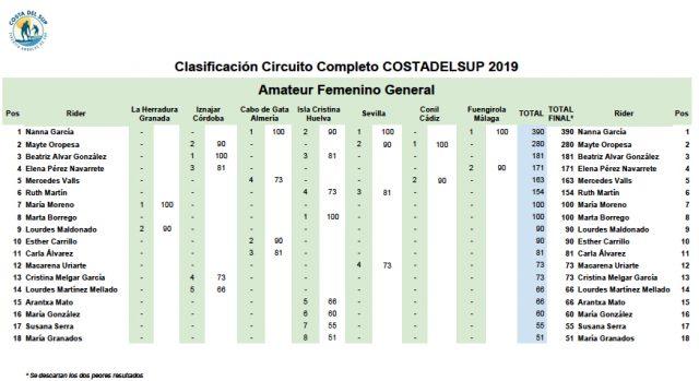clasificación costa del sup 2019 amateur femenino