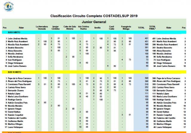 clasificación costa del sup 2019 junior
